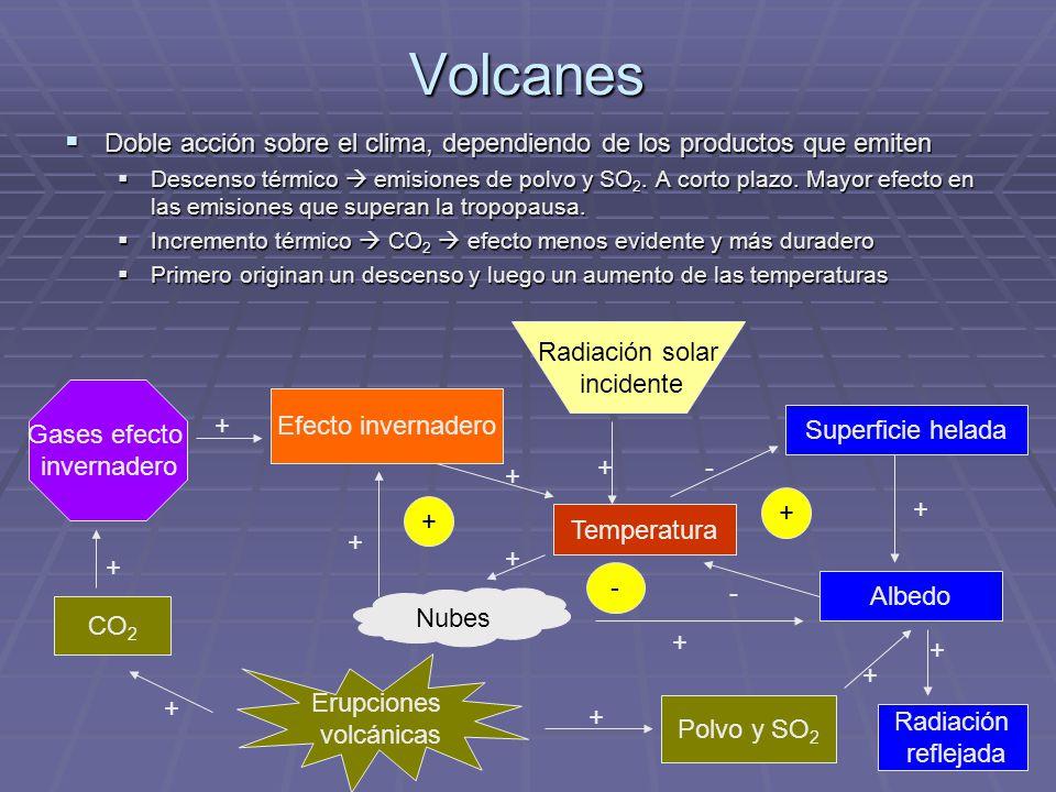 Volcanes Doble acción sobre el clima, dependiendo de los productos que emiten Descenso térmico emisiones de polvo y SO2. A corto plazo. Mayor efecto e
