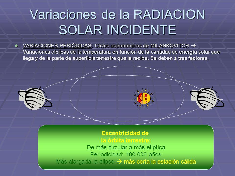 Variaciones de la RADIACION SOLAR INCIDENTE VARIACIONES PERIÓDICAS: Ciclos astronómicos de MILANKOVITCH Variaciones cíclicas de la temperatura en func