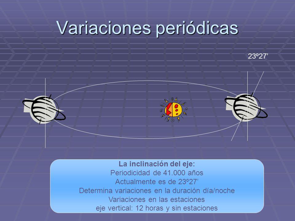 Variaciones periódicas La inclinación del eje: Periodicidad de 41.000 años Actualmente es de 23º27 Determina variaciones en la duración día/noche Vari