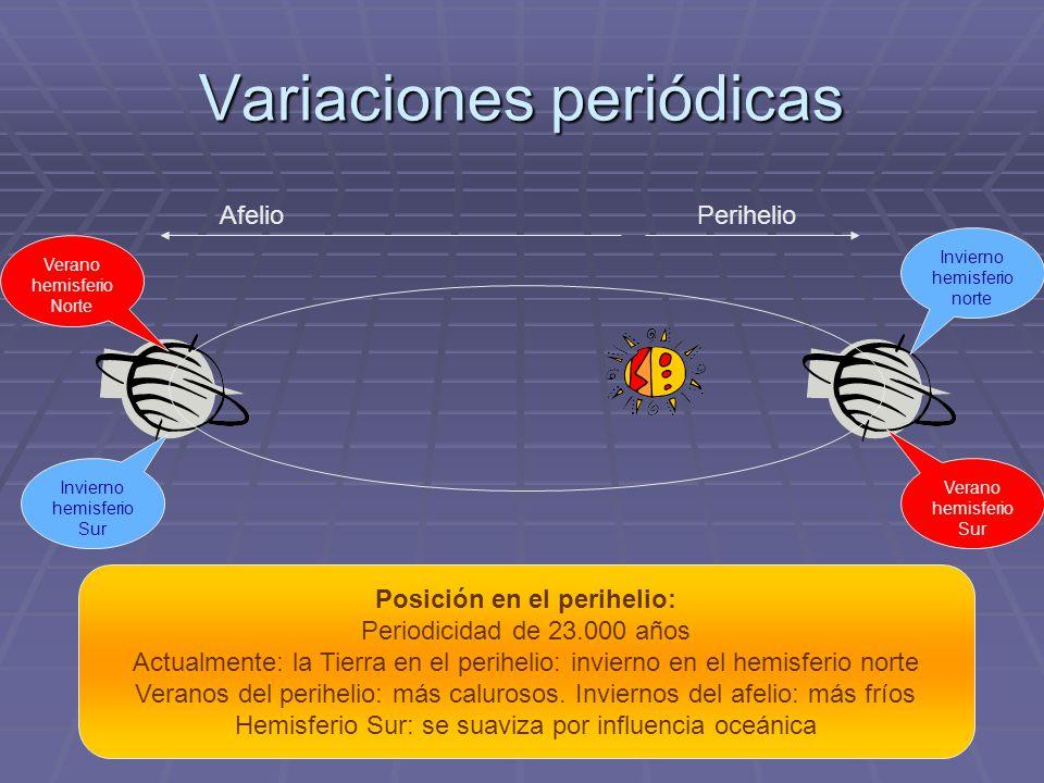 Variaciones periódicas Posición en el perihelio: Periodicidad de 23.000 años Actualmente: la Tierra en el perihelio: invierno en el hemisferio norte V