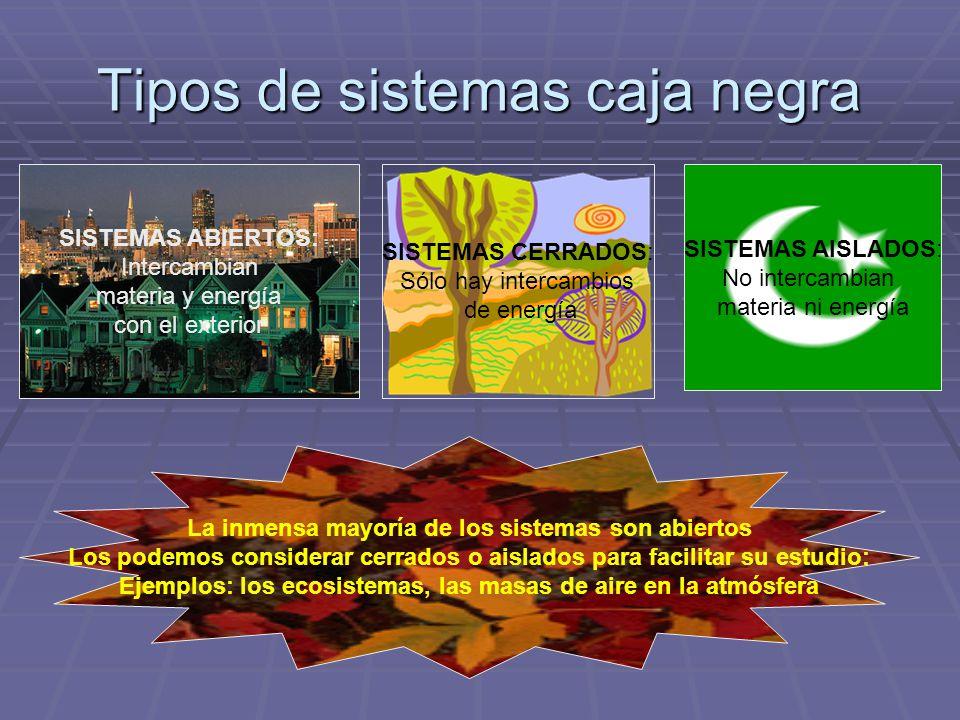 Tipos de sistemas caja negra SISTEMAS ABIERTOS: Intercambian materia y energía con el exterior SISTEMAS CERRADOS: Sólo hay intercambios de energía SIS