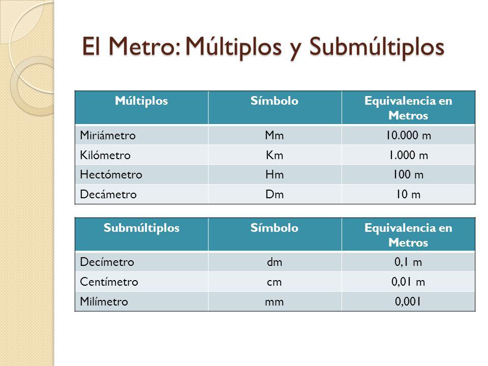 El Metro: Múltiplos y Submúltiplos MúltiplosSímboloEquivalencia en Metros MiriámetroMm10.000 m KilómetroKm1.000 m HectómetroHm100 m DecámetroDm10 m Su