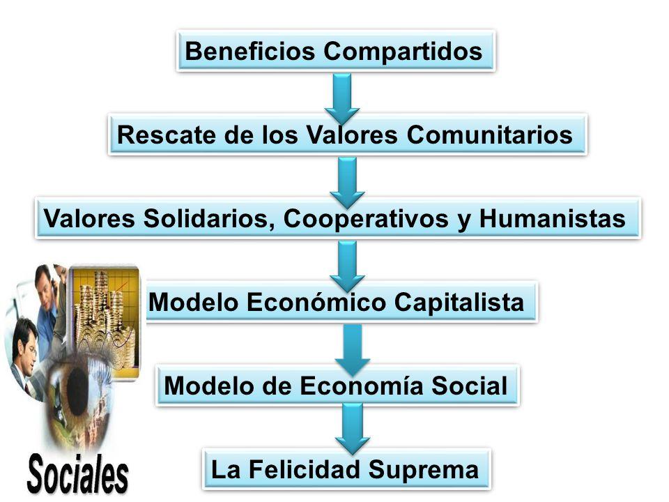 Beneficios Compartidos Rescate de los Valores Comunitarios Valores Solidarios, Cooperativos y Humanistas Modelo de Economía Social Modelo Económico Capitalista La Felicidad Suprema