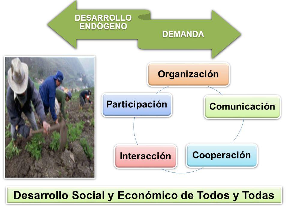 EL DESARROLLO ENDÓGENO Cambio del Sistema Productivo del País Cada Región Transformar los Recursos Naturales Bienes y Servicios Empleo y Bienestar Social Calidad de Vida