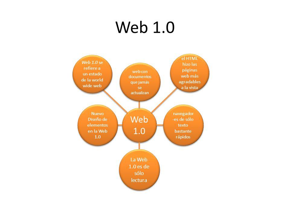 Web 2.0 permite a los usuarios interactuar y colaborar Aplicacio- nes web dinámicas permite mejorar las herramien -tas utilizadas permite realizar trabajo colaborati -vo entre usuarios