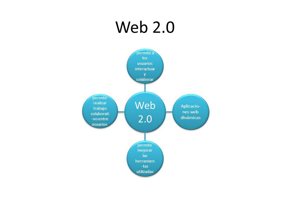 Web 2.0 permite a los usuarios interactuar y colaborar Aplicacio- nes web dinámicas permite mejorar las herramien -tas utilizadas permite realizar tra