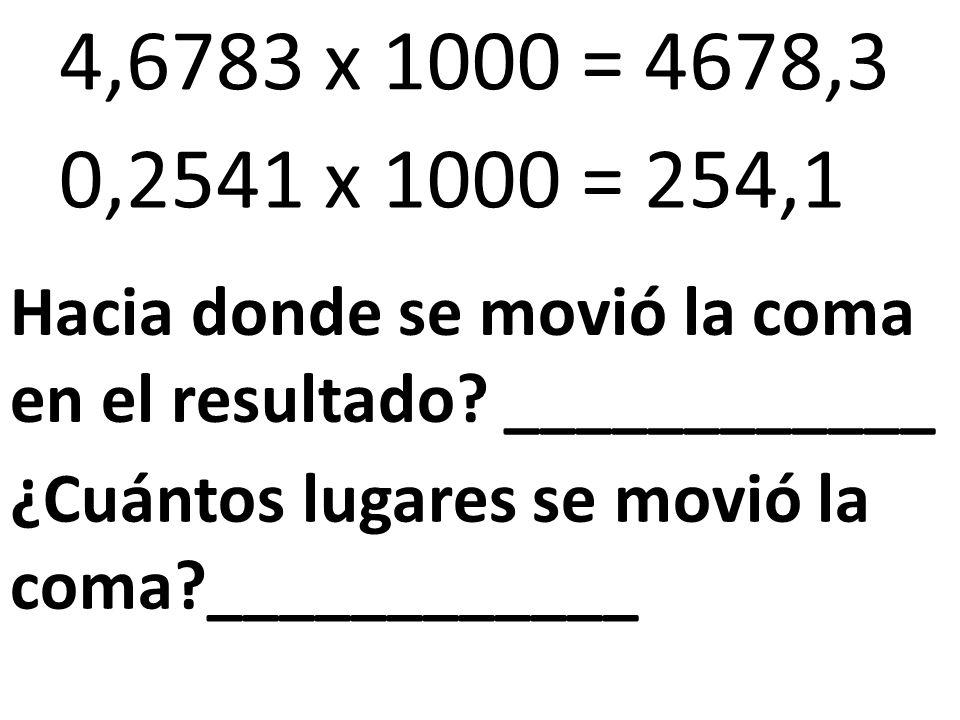 4,6783 x 1000 = 4678,3 0,2541 x 1000 = 254,1 ¿Cuántos lugares se movió la coma?____________ Hacia donde se movió la coma en el resultado? ____________