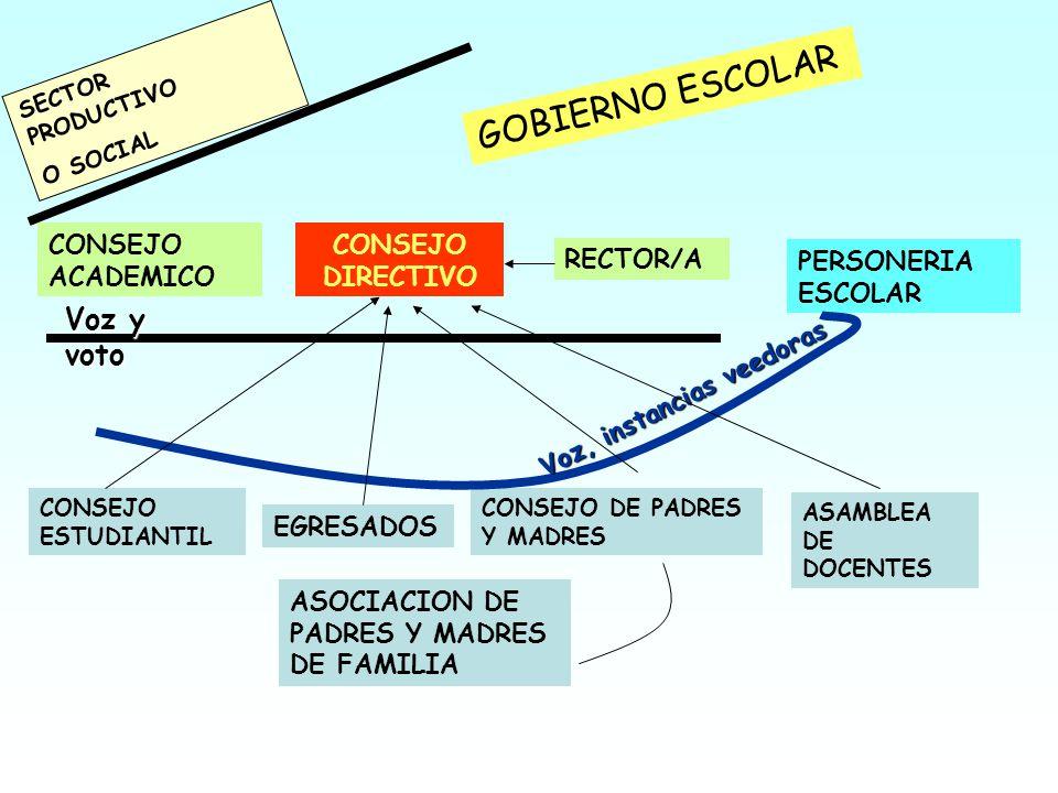 CONSEJO ESTUDIANTIL CONSEJO DE PADRES Y MADRES ASOCIACION DE PADRES Y MADRES DE FAMILIA CONSEJO ACADEMICO CONSEJO DIRECTIVO PERSONERIA ESCOLAR EGRESAD