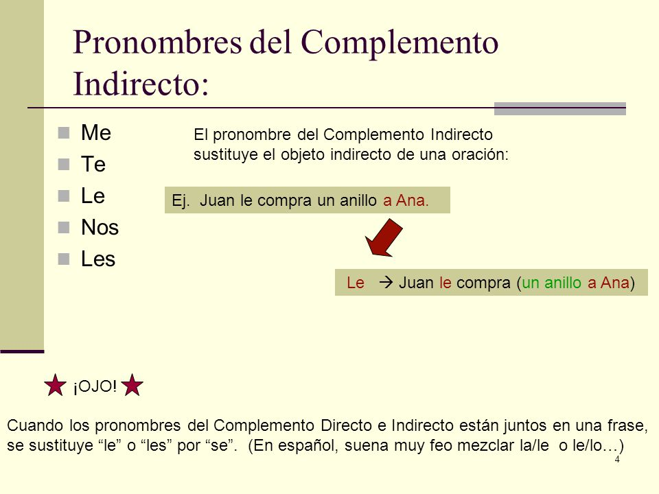 4 Pronombres del Complemento Indirecto: Me Te Le Nos Les El pronombre del Complemento Indirecto sustituye el objeto indirecto de una oración: Ej. Juan