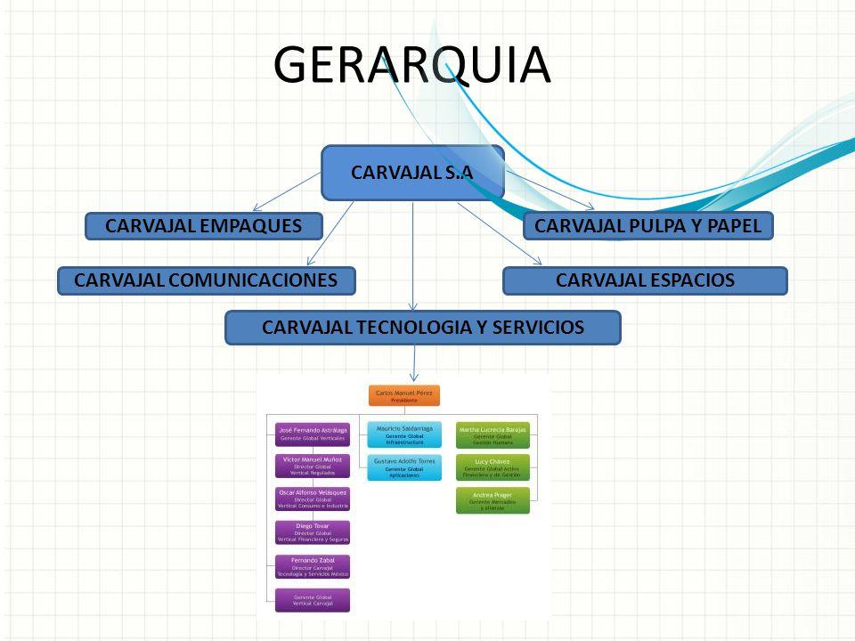 CARVAJAL S.A GERARQUIA CARVAJAL EMPAQUES CARVAJAL COMUNICACIONESCARVAJAL ESPACIOS CARVAJAL PULPA Y PAPEL CARVAJAL TECNOLOGIA Y SERVICIOS