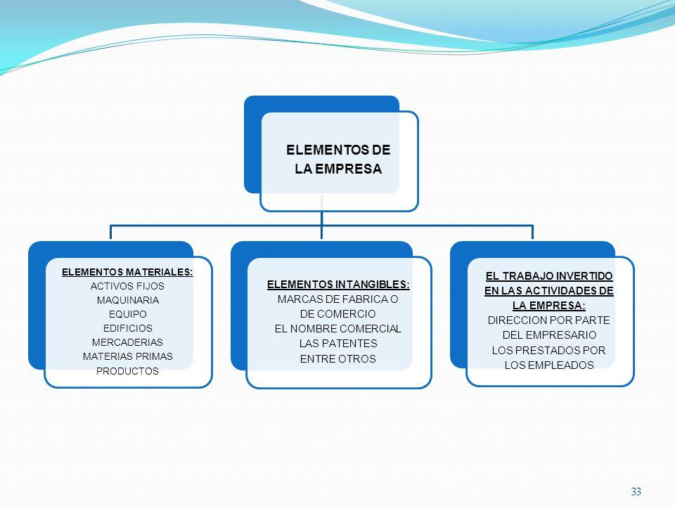 ELEMENTOS DE LA EMPRESA ELEMENTOS MATERIALES: ACTIVOS FIJOS MAQUINARIA EQUIPO EDIFICIOS MERCADERIAS MATERIAS PRIMAS PRODUCTOS ELEMENTOS INTANGIBLES: MARCAS DE FABRICA O DE COMERCIO EL NOMBRE COMERCIAL LAS PATENTES ENTRE OTROS EL TRABAJO INVERTIDO EN LAS ACTIVIDADES DE LA EMPRESA: DIRECCION POR PARTE DEL EMPRESARIO LOS PRESTADOS POR LOS EMPLEADOS 33