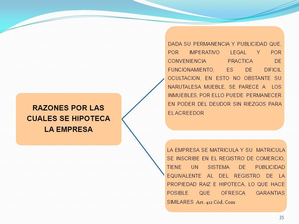 RAZONES POR LAS CUALES SE HIPOTECA LA EMPRESA DADA SU PERMANENCIA Y PUBLICIDAD QUE, POR IMPERATIVO LEGAL Y POR CONVENIENCIA PRACTICA DE FUNCIONAMIENTO, ES DE DIFICIL OCULTACION, EN ESTO NO OBSTANTE SU NARUTALESA MUEBLE, SE PARECE A LOS INMUEBLES, POR ELLO PUEDE PERMANECER EN PODER DEL DEUDOR SIN RIEZGOS PARA EL ACREEDOR LA EMPRESA SE MATRICULA Y SU MATRICULA SE INSCRIBE EN EL REGISTRO DE COMERCIO, TIENE UN SISTEMA DE PUBLICIDAD EQUIVALENTE AL DEL REGISTRO DE LA PROPIEDAD RAIZ E HIPOTECA, LO QUE HACE POSIBLE QUE OFRESCA GARANTIAS SIMILARES Art.