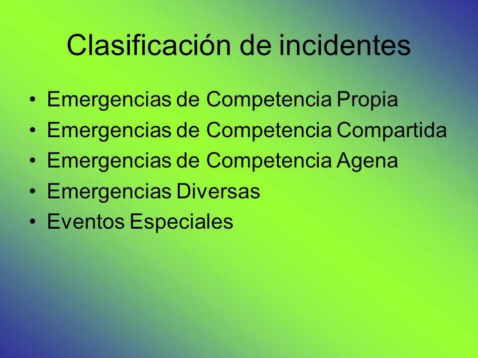 Clasificación de incidentes Emergencias de Competencia Propia Emergencias de Competencia Compartida Emergencias de Competencia Agena Emergencias Diversas Eventos Especiales