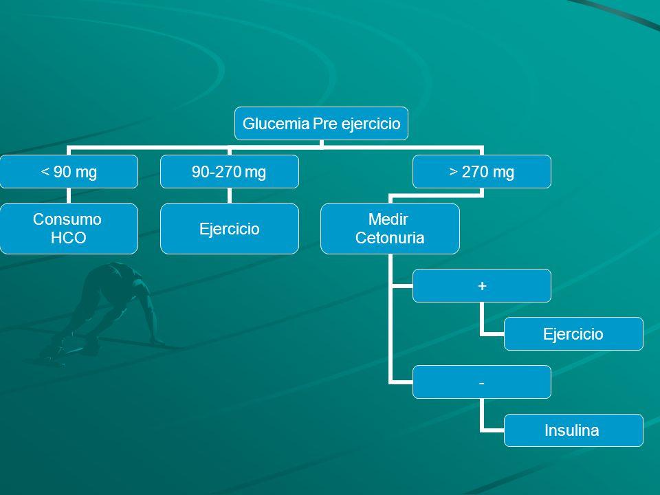 Glucemia Pre ejercicio < 90 mg Consumo HCO 90-270 mg Ejercicio > 270 mg Medir Cetonuria + Ejercicio - Insulina