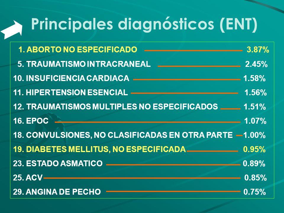 Principales diagnósticos (ENT) 1. ABORTO NO ESPECIFICADO 3.87% 5. TRAUMATISMO INTRACRANEAL 2.45% 10. INSUFICIENCIA CARDIACA 1.58% 11. HIPERTENSION ESE
