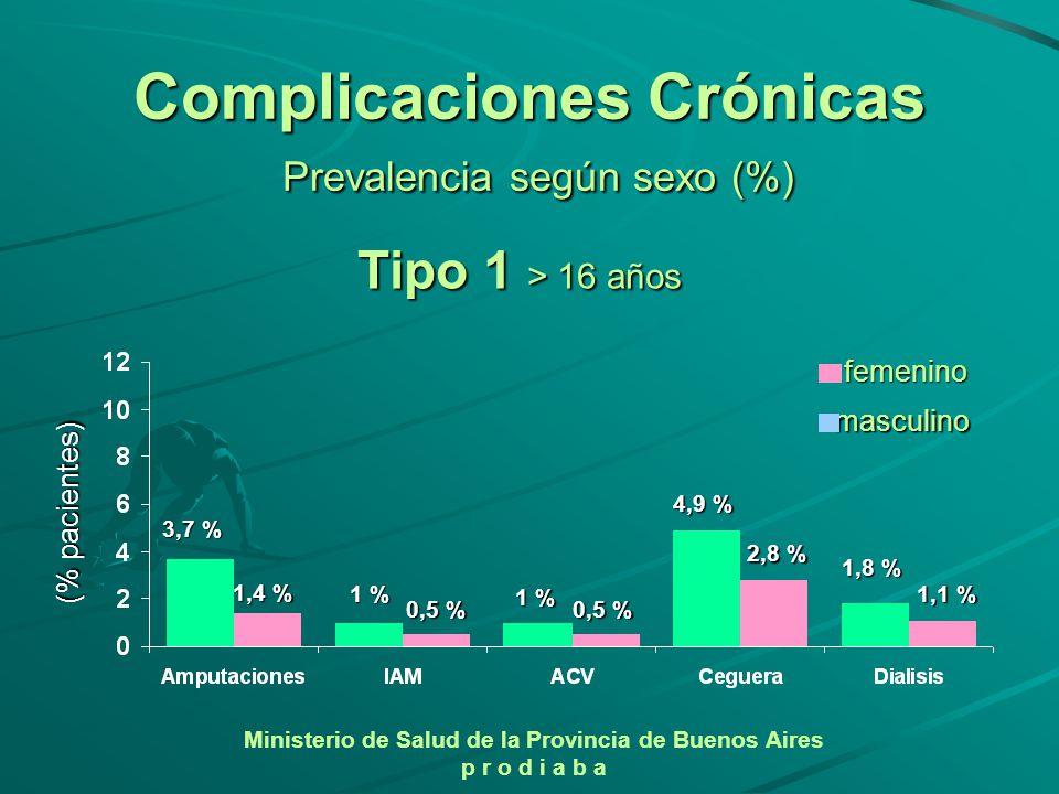 3,7 % 1 % 0,5 % 4,9 % 2,8 % 1,8 % 1,1 % 1,4 % Tipo 1 > 16 años 1 % 0,5 % Complicaciones Crónicas Prevalencia según sexo (%) femenino masculino (% paci