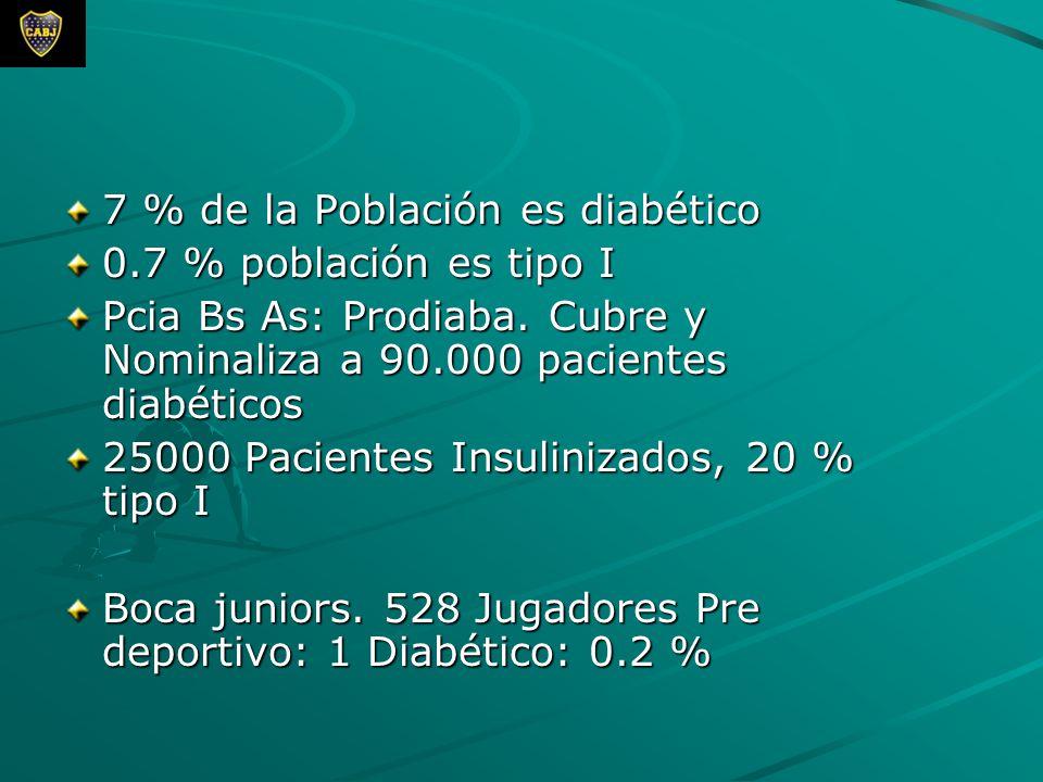 7 % de la Población es diabético 0.7 % población es tipo I Pcia Bs As: Prodiaba. Cubre y Nominaliza a 90.000 pacientes diabéticos 25000 Pacientes Insu