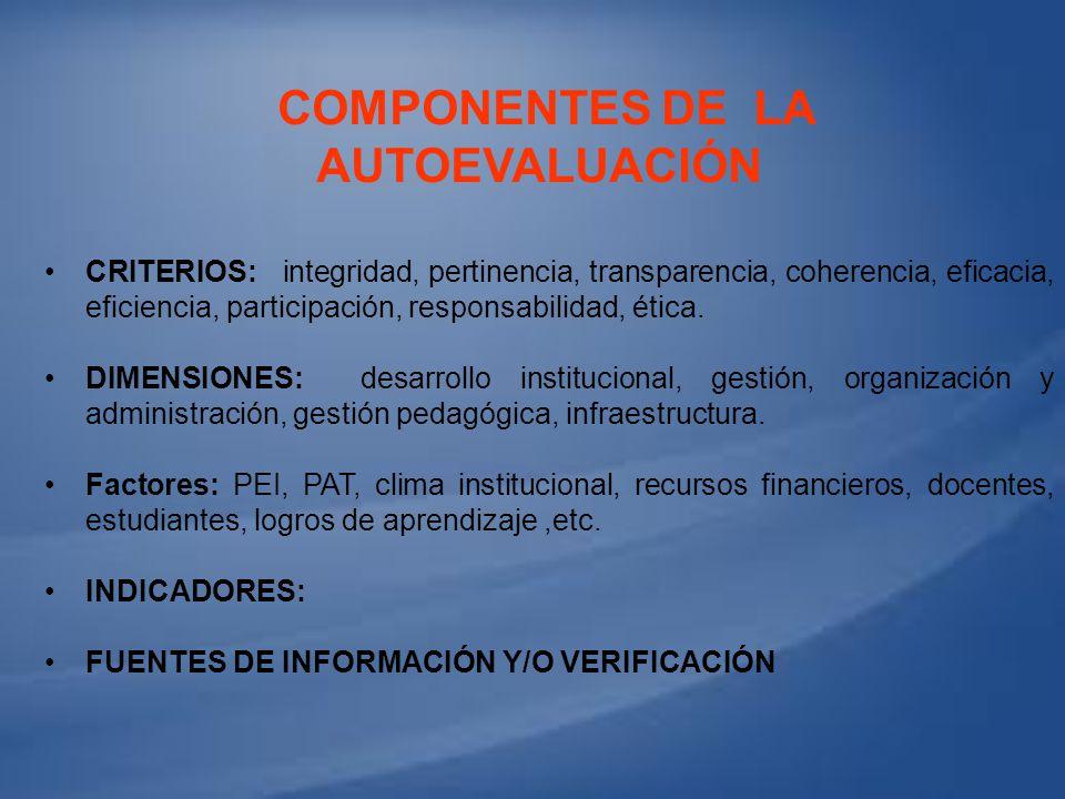 COMPONENTES DE LA AUTOEVALUACIÓN CRITERIOS: integridad, pertinencia, transparencia, coherencia, eficacia, eficiencia, participación, responsabilidad,
