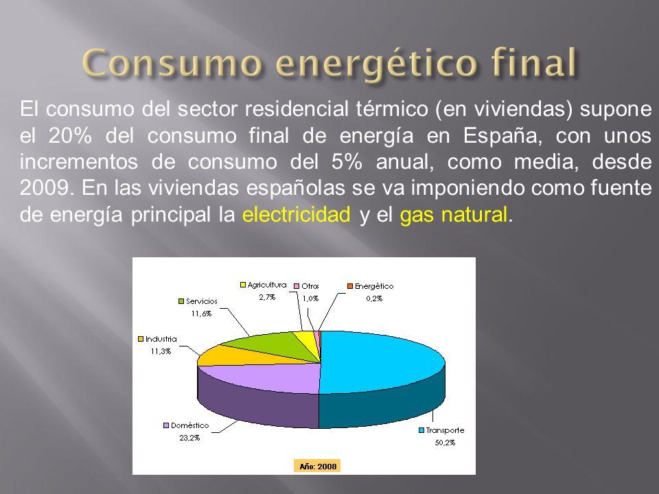 El consumo del sector residencial térmico (en viviendas) supone el 20% del consumo final de energía en España, con unos incrementos de consumo del 5%