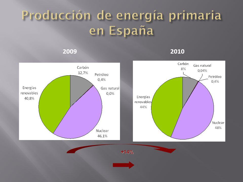 2009 2010 +14%
