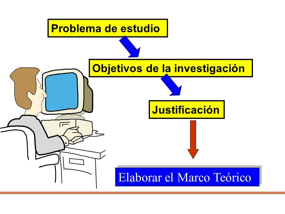 Problema de estudio Objetivos de la investigación Justificación Elaborar el Marco Teórico