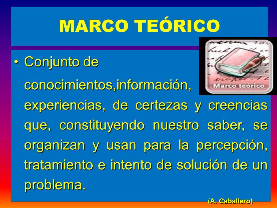 MARCO TEÓRICO Conjunto deConjunto de conocimientos,información, experiencias, de certezas y creencias que, constituyendo nuestro saber, se organizan y usan para la percepción, tratamiento e intento de solución de un problema.
