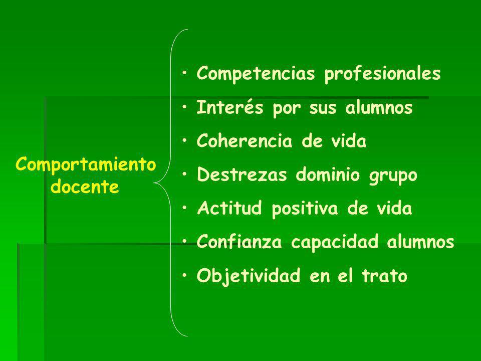 Comportamiento docente Competencias profesionales Interés por sus alumnos Coherencia de vida Destrezas dominio grupo Actitud positiva de vida Confianz