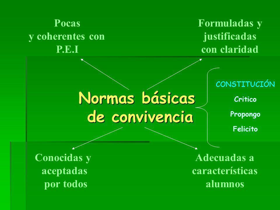 Normas básicas de convivencia Pocas y coherentes con P.E.I Formuladas y justificadas con claridad Conocidas y aceptadas por todos Adecuadas a caracter