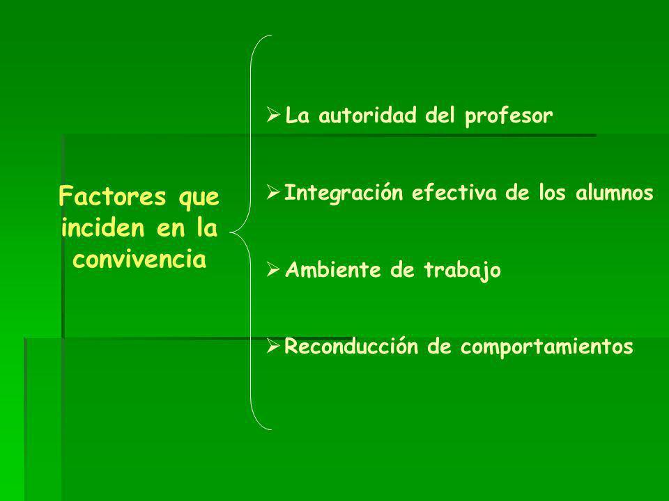 Factores que inciden en la convivencia La autoridad del profesor Integración efectiva de los alumnos Ambiente de trabajo Reconducción de comportamient