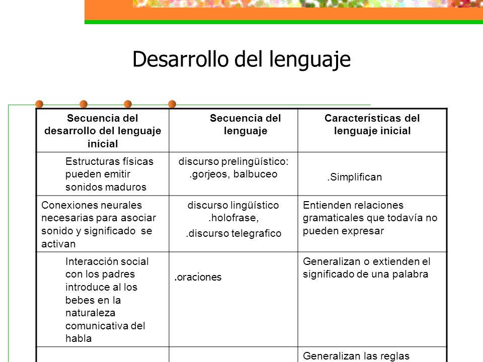 Desarrollo del lenguaje Factores que influyen en el progreso lingüístico Los bebés aprenden escuchando lo que dicen los adultos -- los padres con bajos niveles económicos, educativos y ocupacionales tienden A pasar menos tiempo hablando con sus niños de maneras positivas Lenguaje dirigido al niño = hablar despacio, con palabras simplificadas, un tono de voz alto, sonidos vocálicos exagerados, palabras y oraciones cortas, y mucha repetición