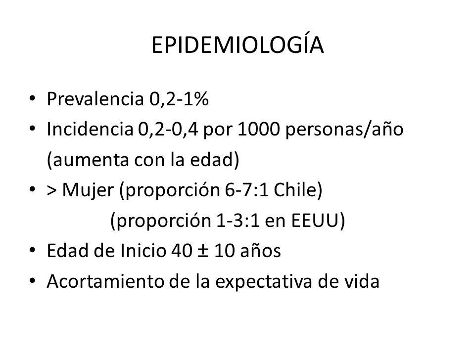 EPIDEMIOLOGÍA Prevalencia 0,2-1% Incidencia 0,2-0,4 por 1000 personas/año (aumenta con la edad) > Mujer (proporción 6-7:1 Chile) (proporción 1-3:1 en EEUU) Edad de Inicio 40 ± 10 años Acortamiento de la expectativa de vida
