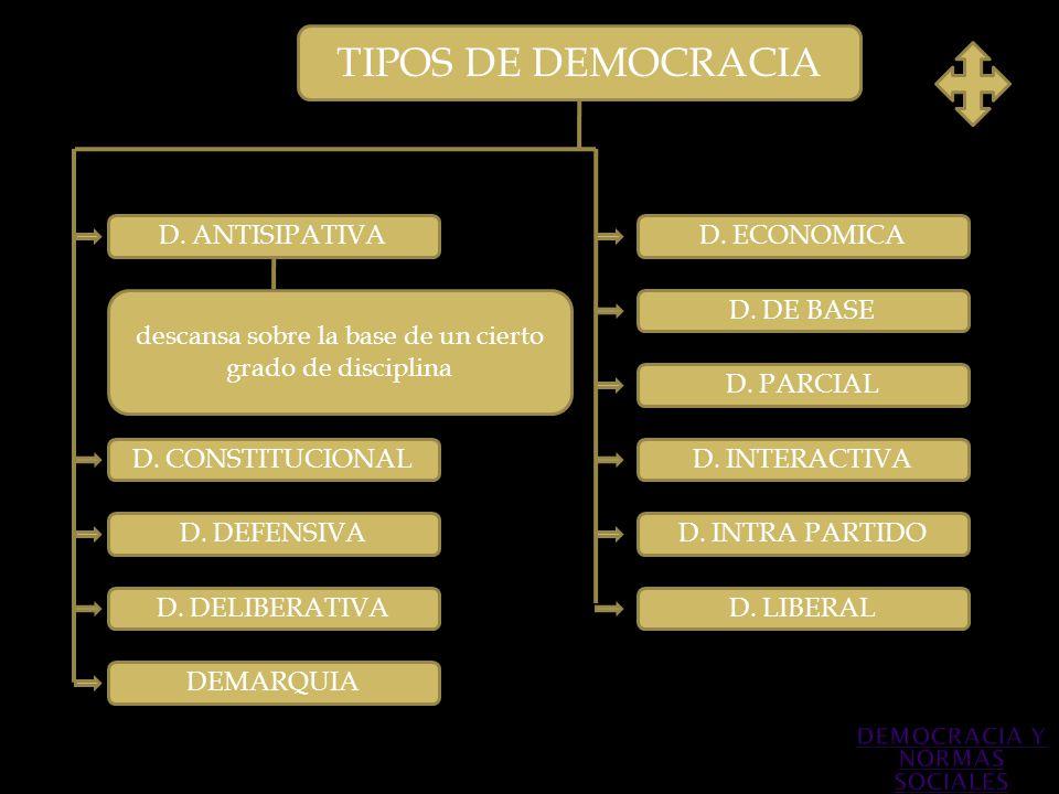 TIPOS DE DEMOCRACIA D. ANTISIPATIVA descansa sobre la base de un cierto grado de disciplina D. DEFENSIVA D. CONSTITUCIONAL D. PARCIAL D. INTERACTIVA D