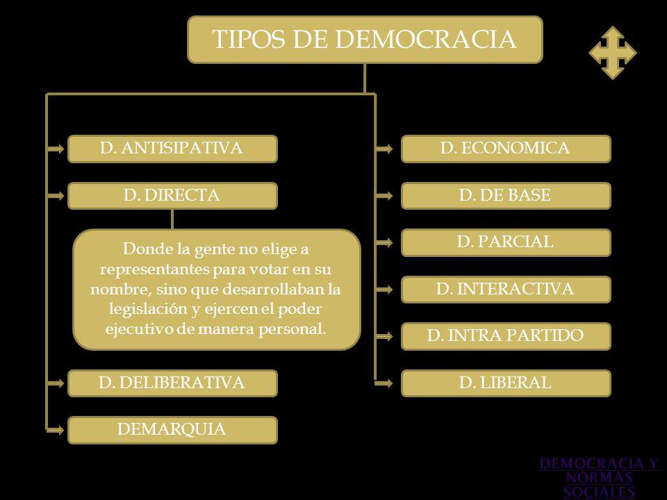 TIPOS DE DEMOCRACIA D. ANTISIPATIVA D. DIRECTA Donde la gente no elige a representantes para votar en su nombre, sino que desarrollaban la legislación