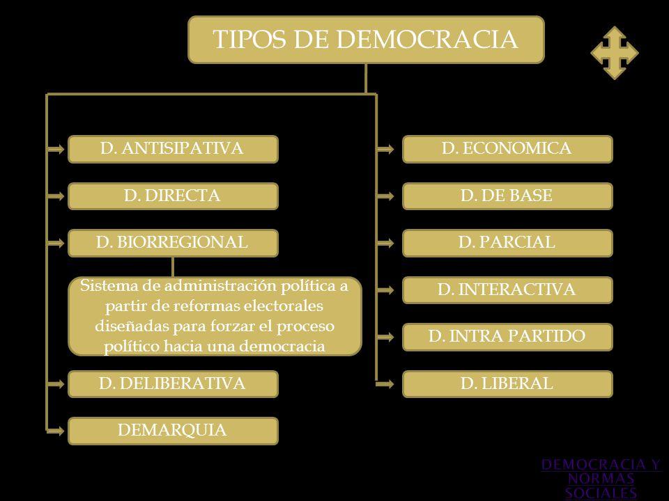 TIPOS DE DEMOCRACIA D. ANTISIPATIVA D. DIRECTA D. BIORREGIONAL Sistema de administración política a partir de reformas electorales diseñadas para forz