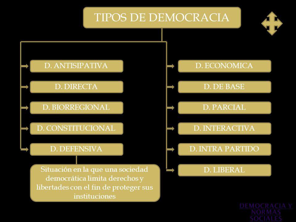 TIPOS DE DEMOCRACIA D. ANTISIPATIVA D. DIRECTA D. BIORREGIONAL D. DEFENSIVA D. CONSTITUCIONAL D. PARCIAL D. INTERACTIVA D. INTRA PARTIDO D. DE BASE D.