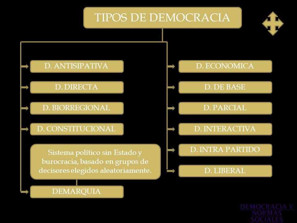 TIPOS DE DEMOCRACIA D. ANTISIPATIVA D. DIRECTA D. BIORREGIONAL Sistema político sin Estado y burocracia, basado en grupos de decisores elegidos aleato