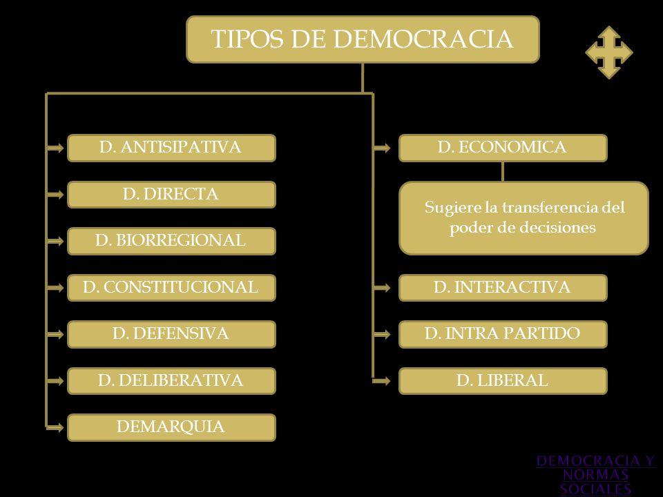 TIPOS DE DEMOCRACIA D. ANTISIPATIVA D. DIRECTA D. BIORREGIONAL D. DEFENSIVA D. CONSTITUCIONAL Sugiere la transferencia del poder de decisiones D. INTE