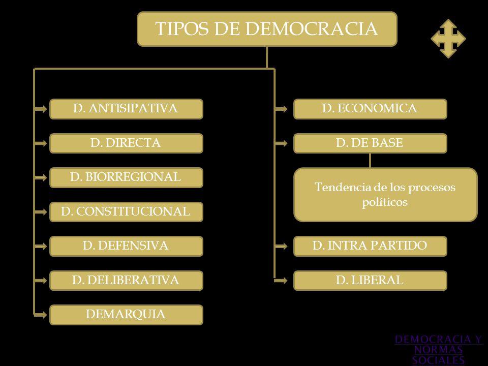 TIPOS DE DEMOCRACIA D. ANTISIPATIVA D. DIRECTA D. BIORREGIONAL D. DEFENSIVA D. CONSTITUCIONAL Tendencia de los procesos políticos D. INTRA PARTIDO D.