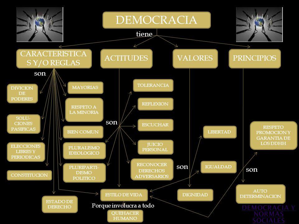 DEMOCRACIA CARACTERISTICA S Y/O REGLAS ACTITUDESVALORESPRINCIPIOS DIVICION DE PODERES BIEN COMUN RESPETO A LA MINORIA MAYORIAS ESTADO DE DERECHO ELECC