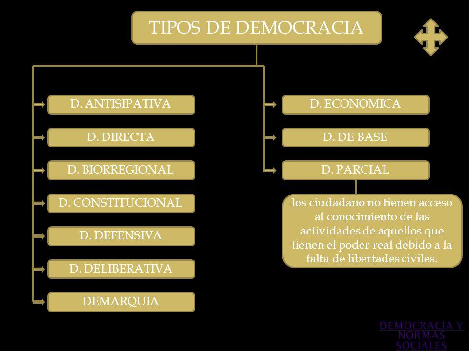 TIPOS DE DEMOCRACIA D. ANTISIPATIVA D. DIRECTA D. BIORREGIONAL D. DEFENSIVA D. CONSTITUCIONAL D. PARCIAL los ciudadano no tienen acceso al conocimient
