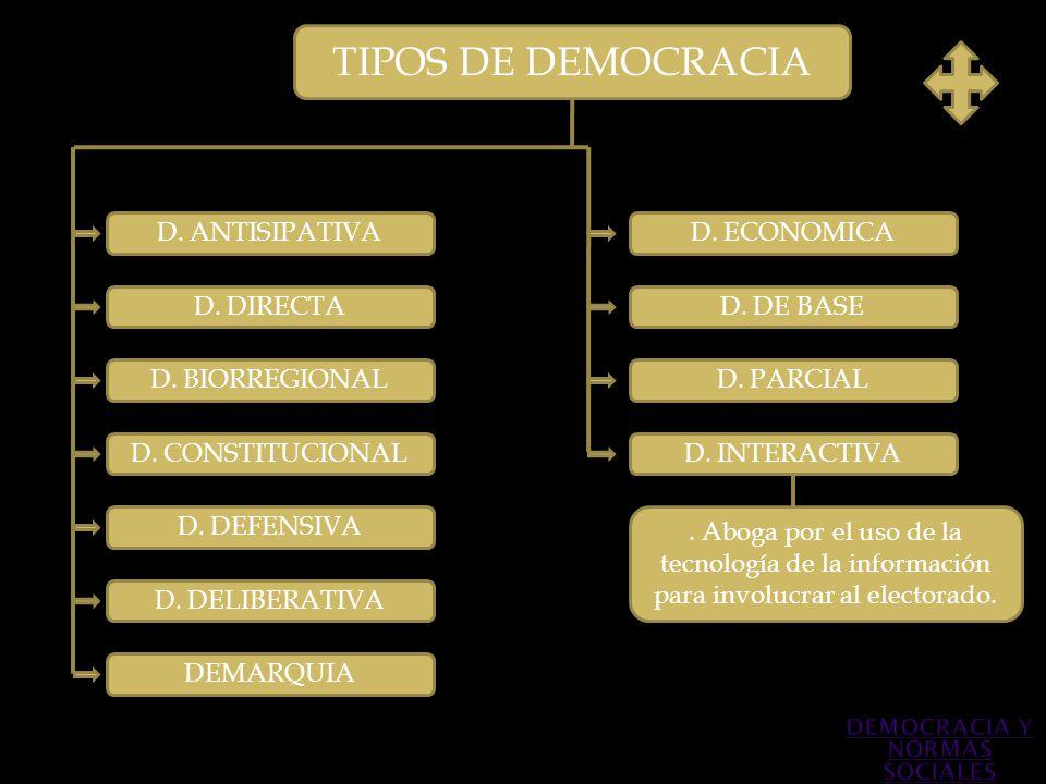TIPOS DE DEMOCRACIA D. ANTISIPATIVA D. DIRECTA D. BIORREGIONAL D. DEFENSIVA D. CONSTITUCIONAL D. PARCIAL D. INTERACTIVA D. DE BASE. Aboga por el uso d