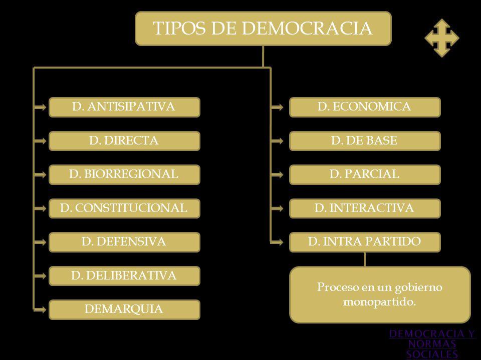 TIPOS DE DEMOCRACIA D. ANTISIPATIVA D. DIRECTA D. BIORREGIONAL D. DEFENSIVA D. CONSTITUCIONAL D. PARCIAL D. INTERACTIVA D. INTRA PARTIDO D. DE BASE Pr