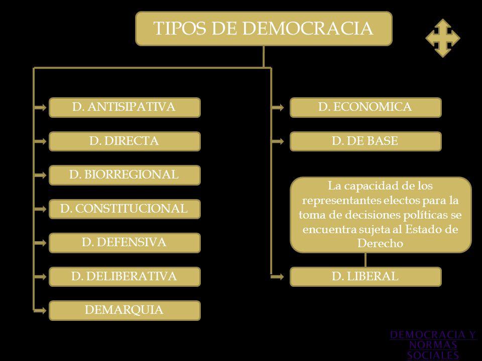 TIPOS DE DEMOCRACIA D. ANTISIPATIVA D. DIRECTA D. BIORREGIONAL D. DEFENSIVA D. CONSTITUCIONAL La capacidad de los representantes electos para la toma