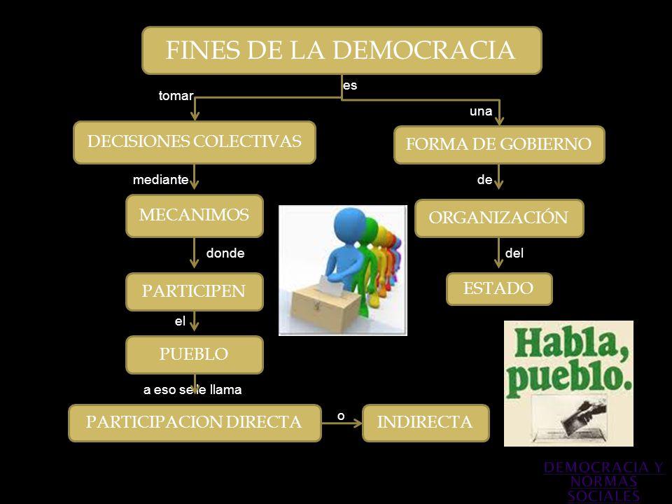 FINES DE LA DEMOCRACIA FORMA DE GOBIERNO ORGANIZACIÓN ESTADO DECISIONES COLECTIVAS MECANIMOS PARTICIPEN PUEBLO PARTICIPACION DIRECTAINDIRECTA una de d