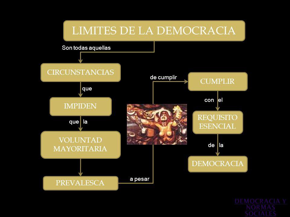 LIMITES DE LA DEMOCRACIA CIRCUNSTANCIAS IMPIDEN VOLUNTAD MAYORITARIA PREVALESCA CUMPLIR REQUISITO ESENCIAL DEMOCRACIA Son todas aquellas que que la a