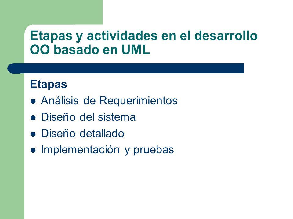 Etapas y actividades en el desarrollo OO basado en UML Etapas Análisis de Requerimientos Diseño del sistema Diseño detallado Implementación y pruebas