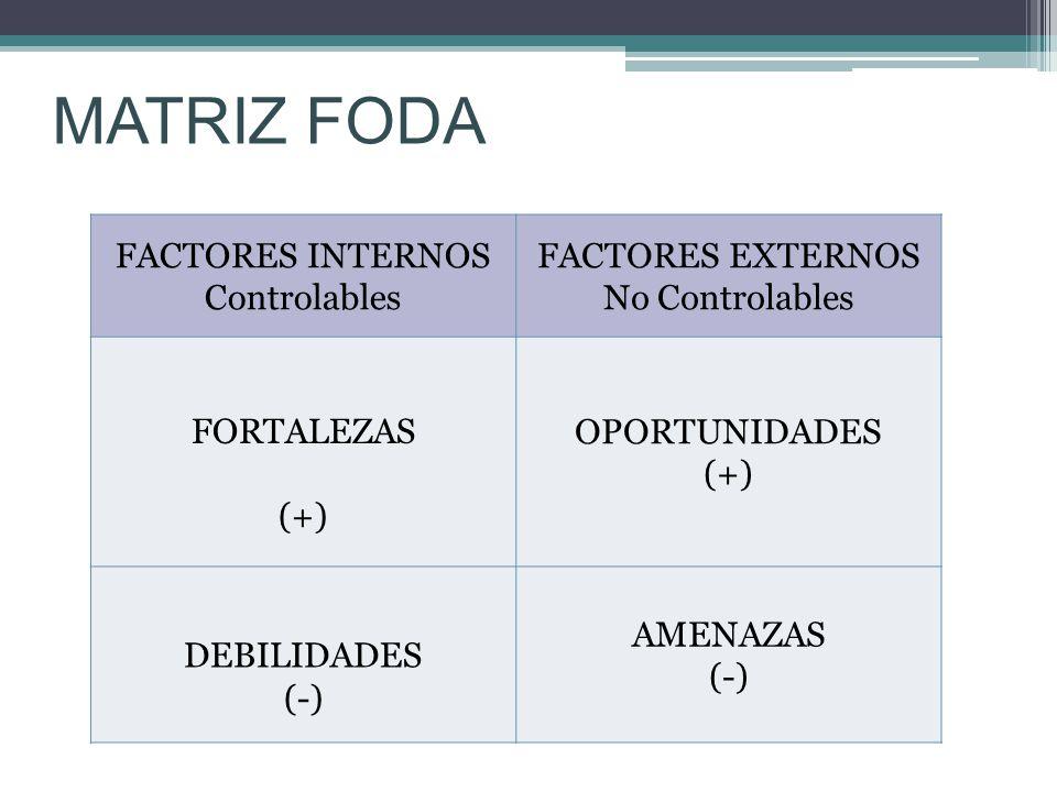 MATRIZ FODA FACTORES INTERNOS Controlables FACTORES EXTERNOS No Controlables FORTALEZAS (+) OPORTUNIDADES (+) DEBILIDADES (-) AMENAZAS (-)