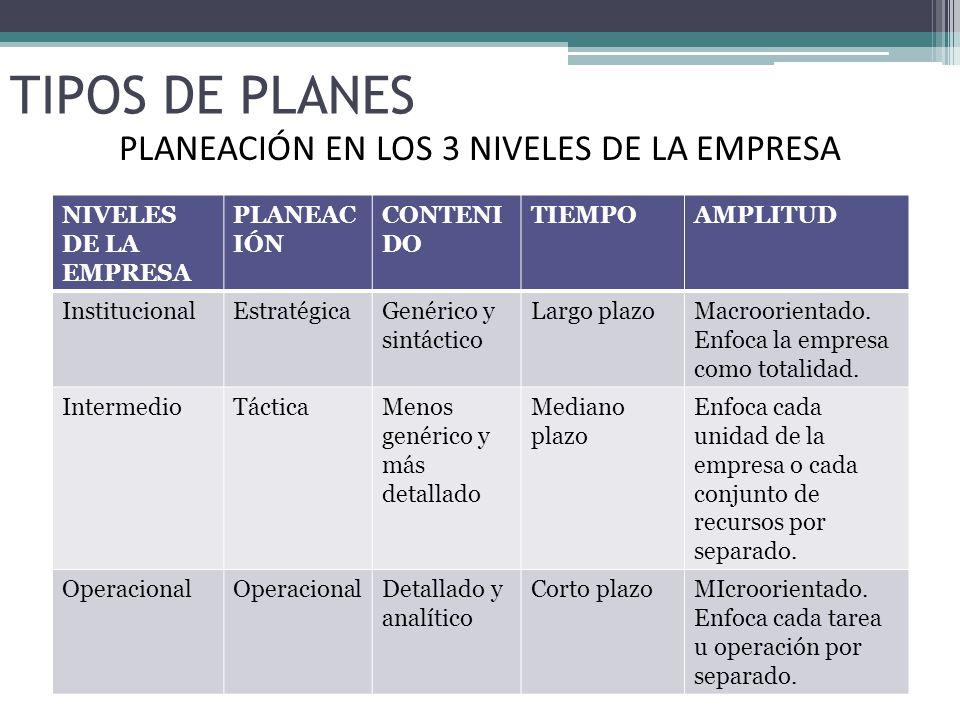 TIPOS DE PLANES NIVELES DE LA EMPRESA PLANEAC IÓN CONTENI DO TIEMPOAMPLITUD InstitucionalEstratégicaGenérico y sintáctico Largo plazoMacroorientado.