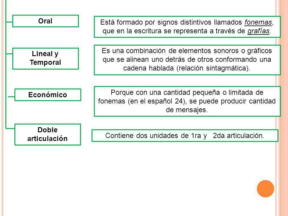 Lineal y Temporal Económico Doble articulación Oral Está formado por signos distintivos llamados fonemas, que en la escritura se representa a través d