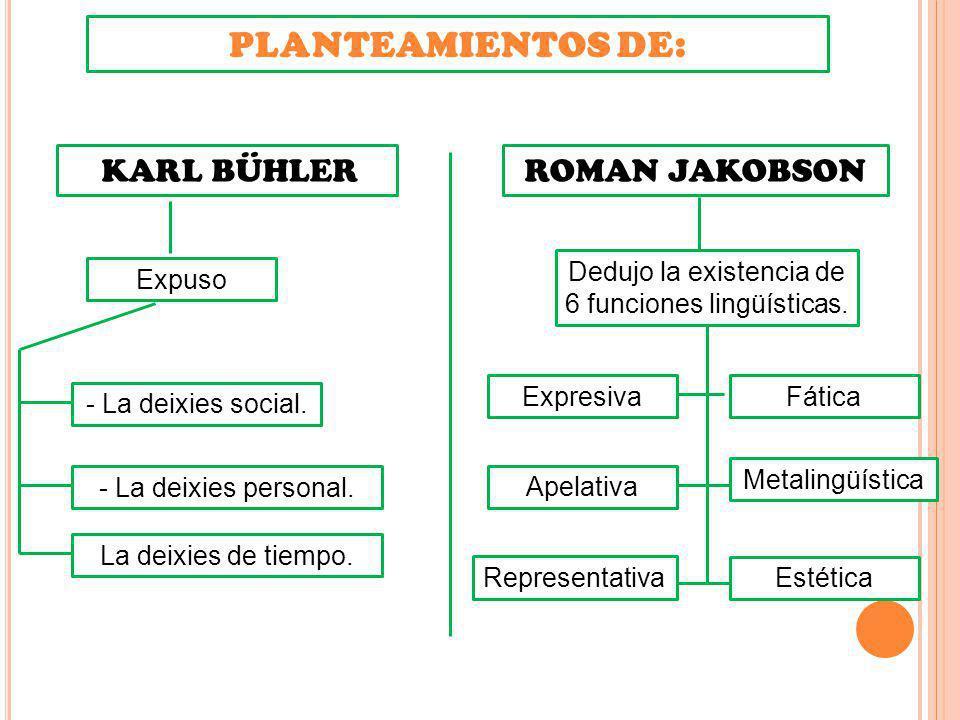 PLANTEAMIENTOS DE: ROMAN JAKOBSON KARL BÜHLER Relaciono tres funciones del lenguaje correspondiendo Representación del mundo (representativa).